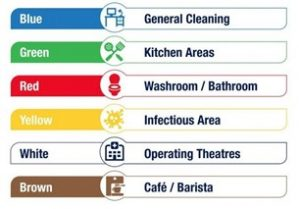 Colour coded cleaning system